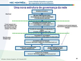 Governança no movimento Desjardins