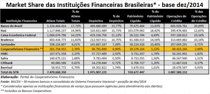 Market_Share_Sistema_Financeiro_Nacional_122014_