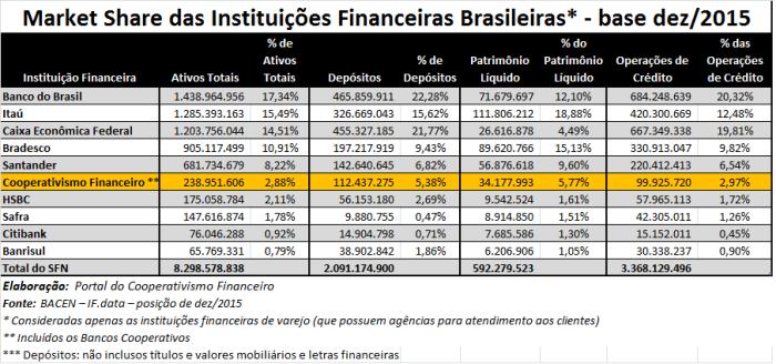 Market_Share_Sistema_Financeiro_Nacional_122015_