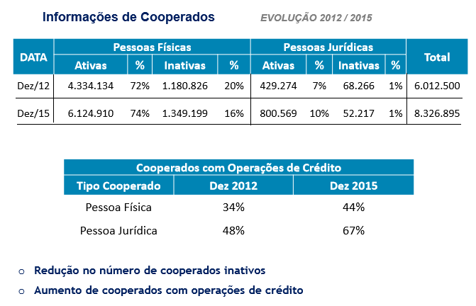 Censo dos associados - cooperativas de crédito II