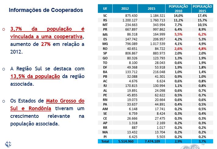 Censo dos associados - cooperativas de crédito