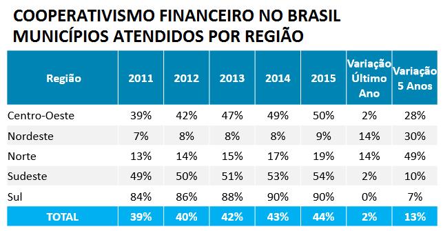 Municipios atendidos por cooperativas financeiras