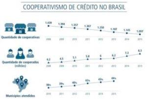 Cooperativismode credito no Brasil