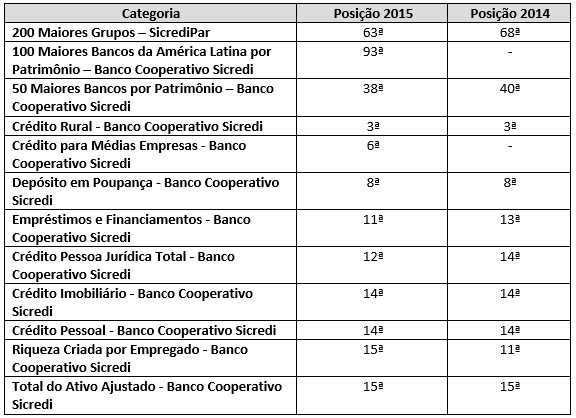 Ranking Sicredi