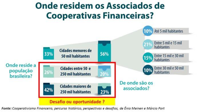 Onde residem os associados de cooperativas financeiras