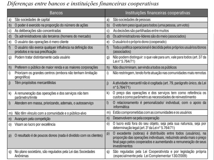 Diferença entre Cooperativas e Bancos