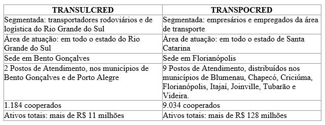 Unificação da Transpocred e Transulcred 1