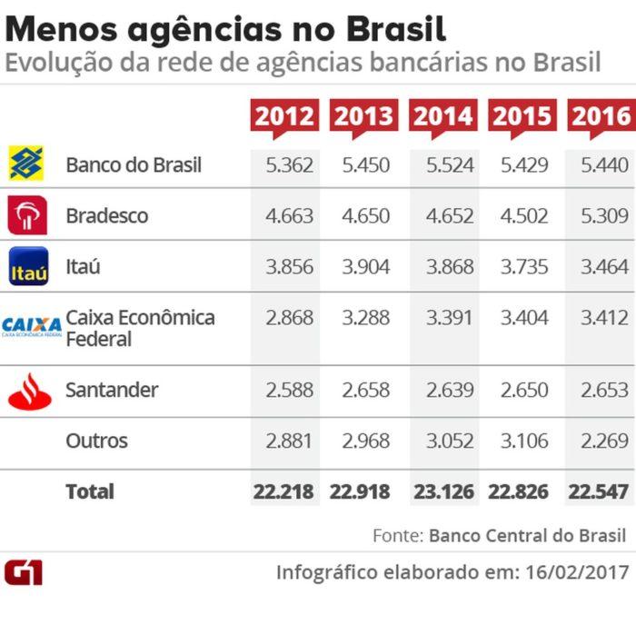 menos-agencias-no-brasil