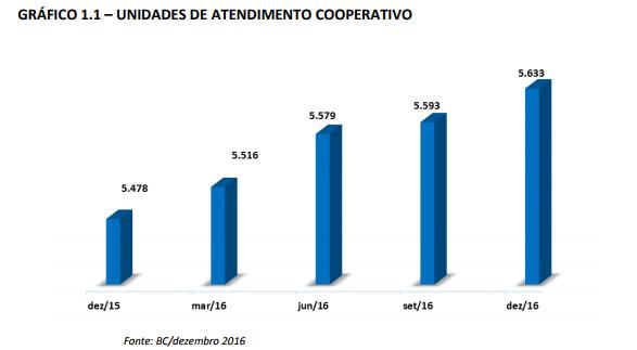 Grafico 1_1 Unidades de Atendimento Cooperativo