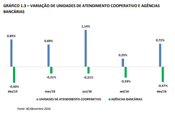 Grafico 1_3 Variação de Unidades de Atendimento Cooperativo e Agências Bancárias
