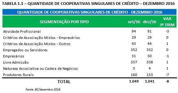 Quantidade de Cooperativas Sigulares de Crédito - Dezembro_2016 FGCOOP