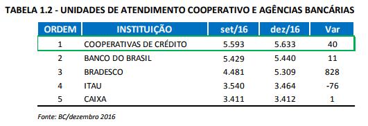 Tabela 1_2 Unidades de Atendimento Cooperativo e Agências Bancárias