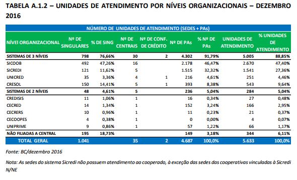 Tabela A_1_2 Unidades de Atendimento por Níveis Organizacionais Dezembro_2016